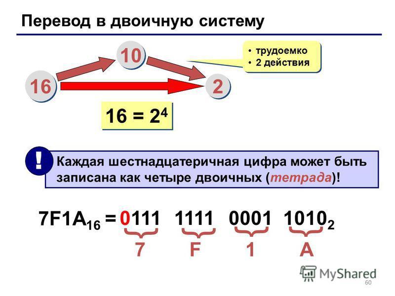 60 Перевод в двоичную систему 16 10 2 2 трудоемко 2 действия трудоемко 2 действия 16 = 2 4 Каждая шестнадцатеричная цифра может быть записана как четыре двоичных (тетрада)! ! 7F1A 16 = 7 F 1 A 0111 {{ 1111 0001 1010 2 {{