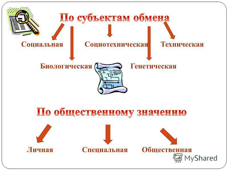Текстовая (знаки, буквы, символы) Числовая Графическая (схема, рисунок и т.д.) Звуковая (голос, музыка) Комбинированная (смешанная)