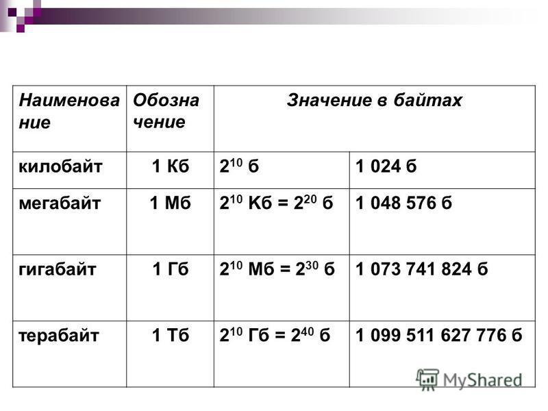 Наименование Обозна чение Значение в байтах килобайт 1 Кб 2 10 б 1 024 б мегабайт 1 Мб 2 10 Kб = 2 20 б 1 048 576 б гигабайт 1 Гб 2 10 Mб = 2 30 б 1 073 741 824 б терабайт 1 Тб 2 10 Гб = 2 40 б 1 099 511 627 776 б