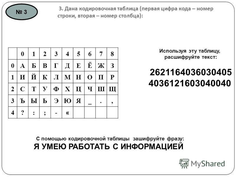 3. Дана кодировочная таблица ( первая цифра кода – номер строки, вторая – номер столбца ): 012345678 0АБВГДЕЁЖЗ 1ИЙКЛМНОПР 2СТУФХЦЧШЩ 3ЪЫЬЭЮЯ_., 4?:;- « Используя эту таблицу, расшифруйте текст: 2621164036030405 4036121603040040 С помощью кодировочно