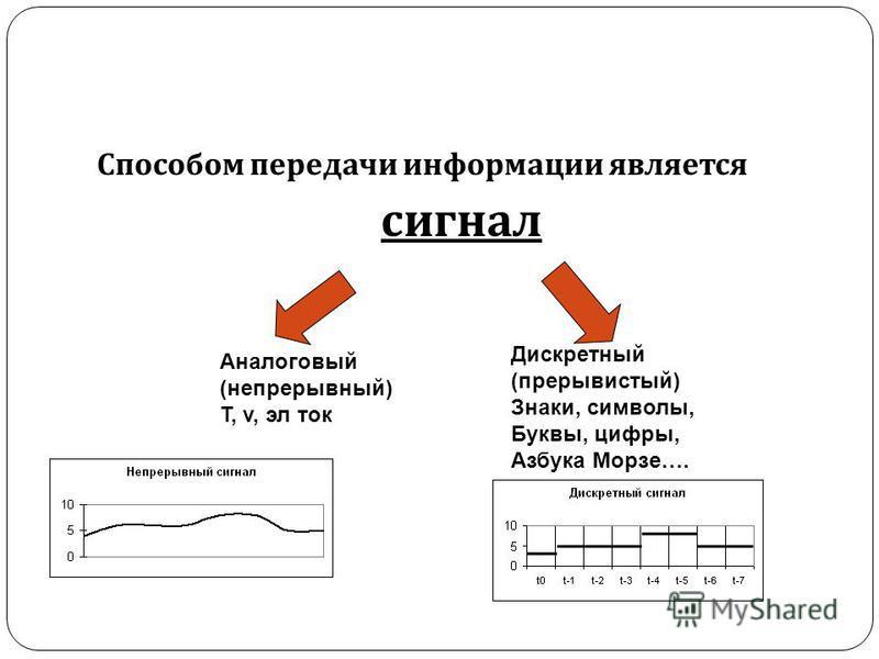 Способом передачи информации является сигнал Аналоговый (непрерывный) T, v, эл ток Дискретный (прерывистый) Знаки, символы, Буквы, цифры, Азбука Морзе….