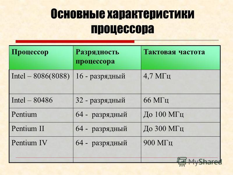 Характеристики процессора 1. Т актов ая частот а (быстродействие)- количество операций, выполняемых за 1 сек. 1 оп/ сек = 1 герц (ГЦ) 10 МГц, 300 МГц, 1Ггц, 3Ггц 2. Р азрядност ь – количество бит информации, обрабатываемых за 1 такт (8, 16, 32, 64) I