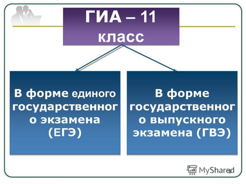 ГИА – 11 класс В форме единого государственного экзамена ( Е ГЭ) В форме государственного выпускного экзамена (ГВЭ) 9