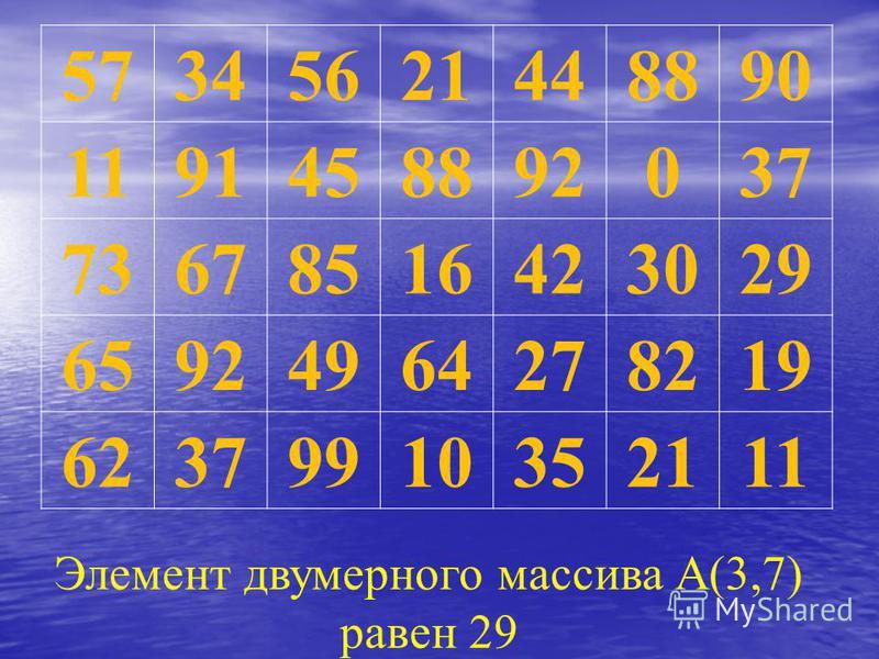 57345621448890 1191458892037 73678516423029 65924964278219 62379910352111 Элемент двумерного массива А(3,7) равен 29