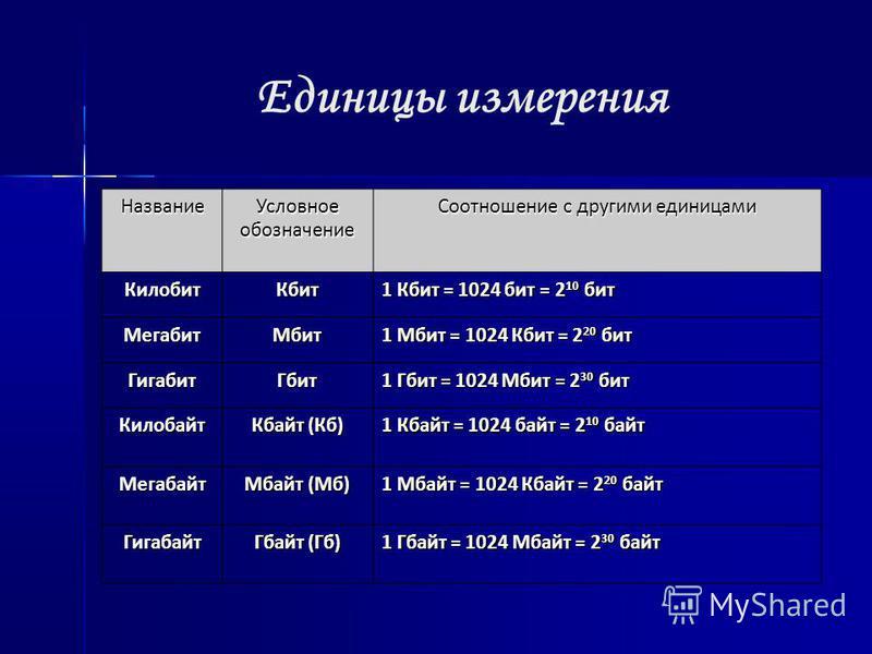 Единицы измерения Название Условное обозначение Соотношение с другими единицами Килобит Кбит 1 Кбит = 1024 бит = 2 10 бит Мегабит Мбит 1 Мбит = 1024 Кбит = 2 20 бит Гигабит Гбит 1 Гбит = 1024 Мбит = 2 30 бит Килобайт Кбайт (Кб) 1 Кбайт = 1024 байт =