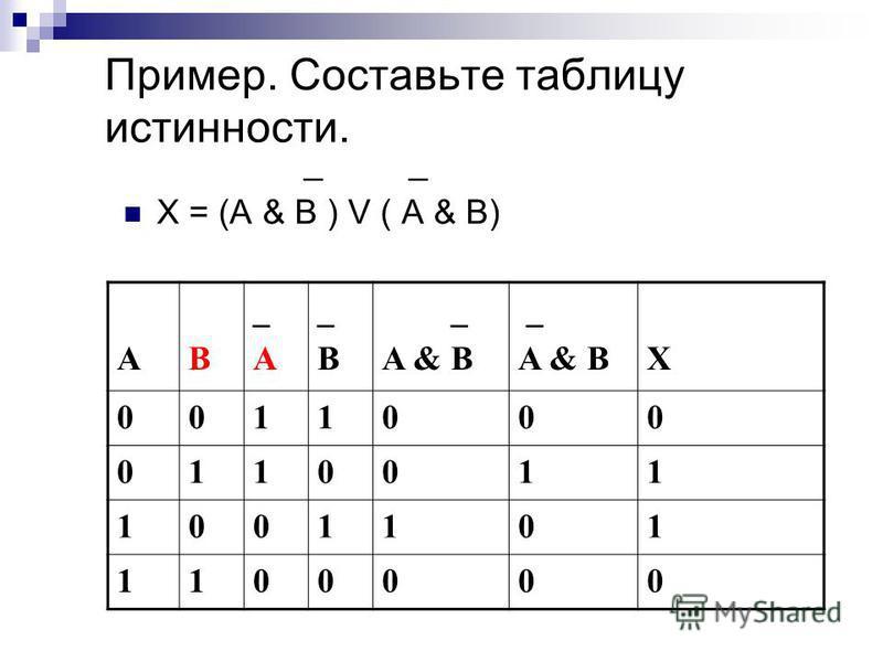 Пример. Составьте таблицу истинности. _ _ X = (A & B ) V ( A & B) AB _A_A _B_B _ A & B _ A & BX 0011000 0110011 1001101 1100000