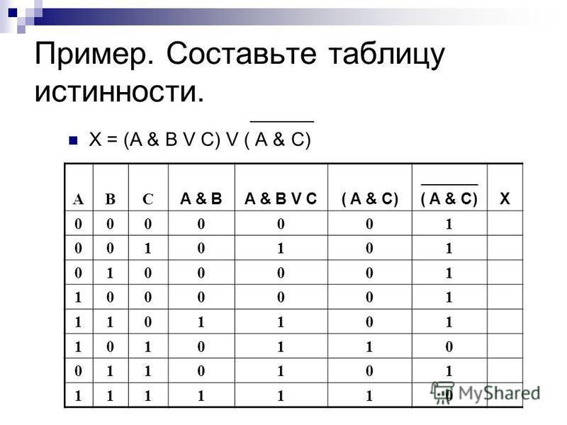 Пример. Составьте таблицу истинности. ______ X = (A & B V C) V ( A & C) ABC A & BA & B V C( A & C) _______ ( A & C)X 0000001 0010101 0100001 1000001 1101101 1010110 0110101 1111110