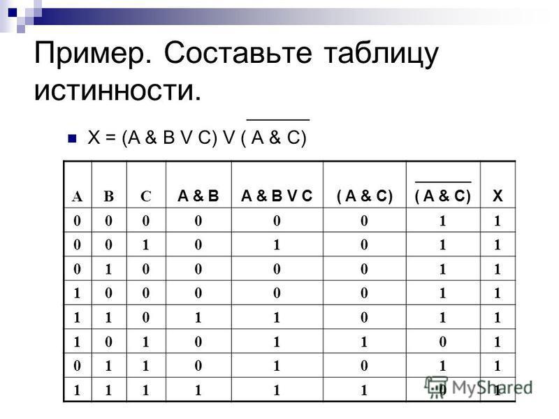 Пример. Составьте таблицу истинности. ______ X = (A & B V C) V ( A & C) ABC A & BA & B V C( A & C) _______ ( A & C)X 00000011 00101011 01000011 10000011 11011011 10101101 01101011 11111101