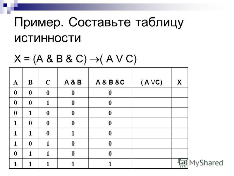 Пример. Составьте таблицу истинности X = (A & B & C) ( A V C) ABC A & BA & B &C( A VC)X 00000 00100 01000 10000 11010 10100 01100 11111