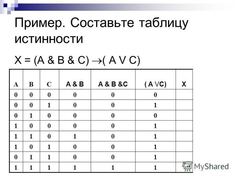 Пример. Составьте таблицу истинности X = (A & B & C) ( A V C) ABC A & BA & B &C( A VC)X 000000 001001 010000 100001 110101 101001 011001 111111