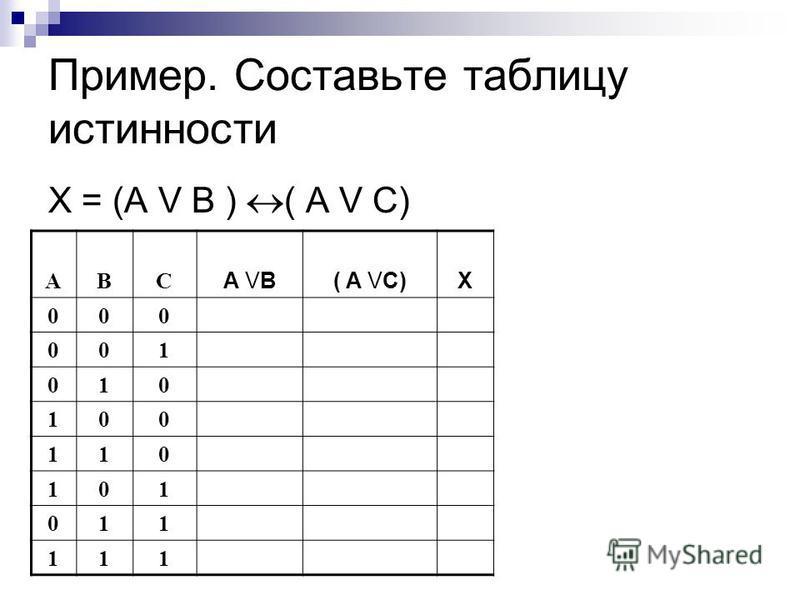 Пример. Составьте таблицу истинности X = (A V B ) ( A V C) ABC A VB( A VC)X 000 001 010 100 110 101 011 111