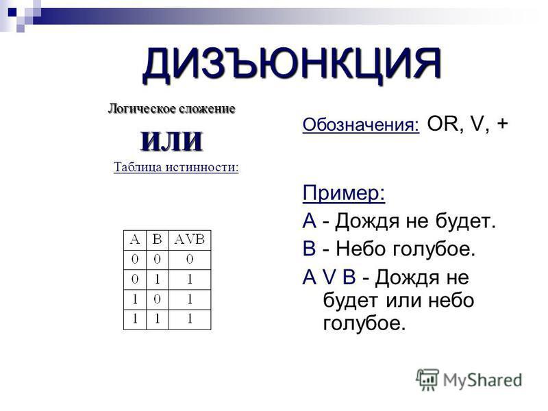 ДИЗЪЮНКЦИЯ Обозначения: OR, V, + Пример: А - Дождя не будет. В - Небо голубое. А V В - Дождя не будет или небо голубое. Таблица истинности: Логическое сложение ИЛИ
