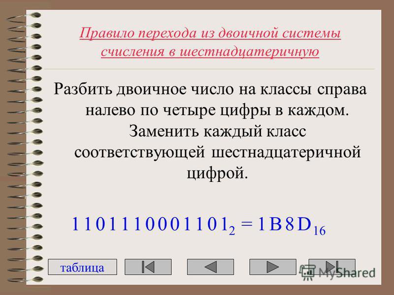 Правило перехода из двоичной системы счисления в шестнадцатеричную Разбить двоичное число на классы справа налево по четыре цифры в каждом. Заменить каждый класс соответствующей шестнадцатеричной цифрой. 1101101001 2 101=1B8D 16 таблица