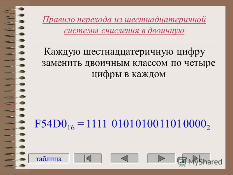 Правило перехода из шестнадцатеричной системы счисления в двоичную Каждую шестнадцатеричную цифру заменить двоичным классом по четыре цифры в каждом таблица F54D0 16 =0101010011010000 2 1111