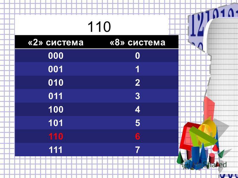 110 «2» система«8» система 0000 0011 0102 0113 1004 1015 1106 1117