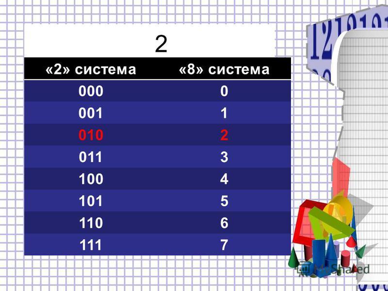 2 «2» система«8» система 0000 0011 0102 0113 1004 1015 1106 1117