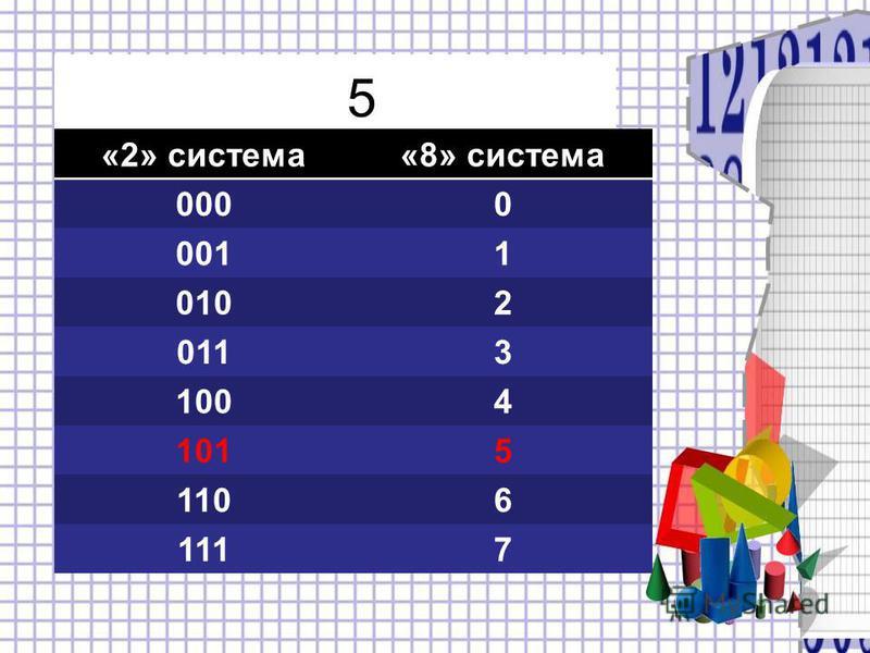 5 «2» система«8» система 0000 0011 0102 0113 1004 1015 1106 1117