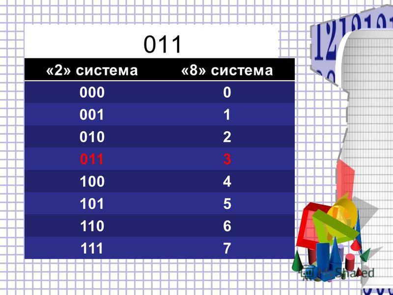 011 «2» система«8» система 0000 0011 0102 0113 1004 1015 1106 1117