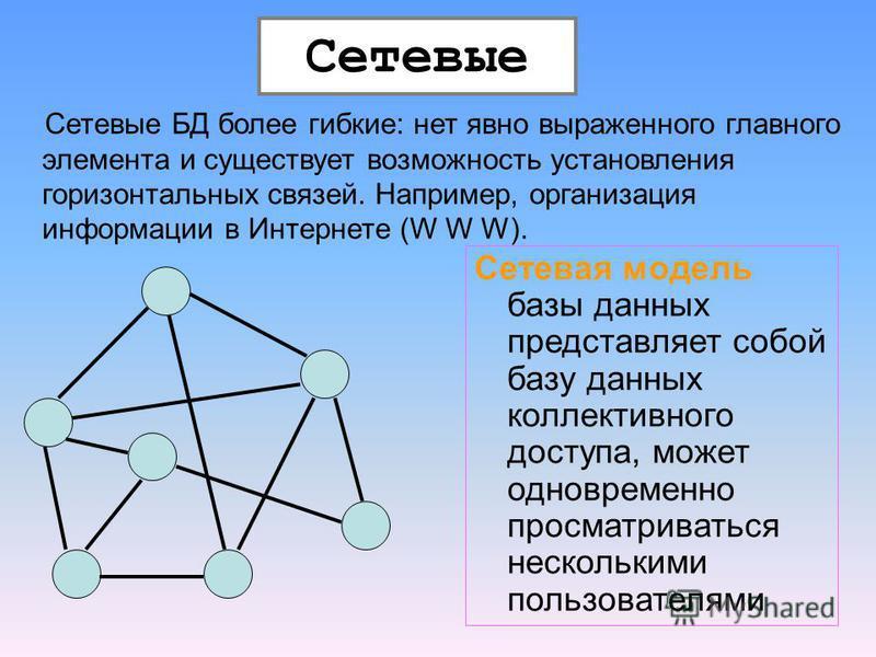 Сетевые БД более гибкие: нет явно выраженного главного элемента и существует возможность установления горизонтальных связей. Например, организация информации в Интернете (W W W). Сетевые Сетевая модель базы данных представляет собой базу данных колле