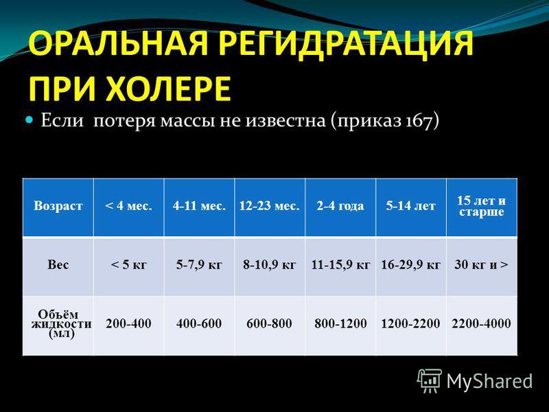ОРАЛЬНАЯ РЕГИДРАТАЦИЯ ПРИ ХОЛЕРЕ Возраст< 4 мес.4-11 мес.12-23 мес.2-4 года 5-14 лет 15 лет и старше Вес< 5 кг 5-7,9 кг 8-10,9 кг 11-15,9 кг 16-29,9 кг 30 кг и > Объём жидкости (мл) 200-400400-600600-800800-12001200-22002200-4000 Если потеря массы не