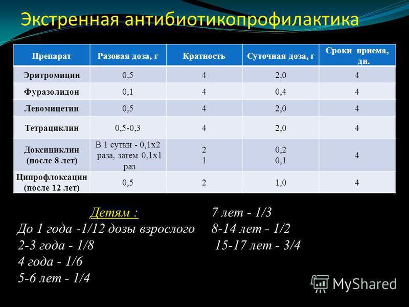 Экстренная антибиотикопрофилактика Препарат Разовая доза, г КратностьСуточная доза, г Сроки приема, дн. Эритромицин 0,542,04 Фуразолидон 0,140,44 Левомицетин 0,542,04 Тетрациклин 0,5-0,342,04 Доксициклин (после 8 лет) В 1 сутки - 0,1x2 раза, затем 0,