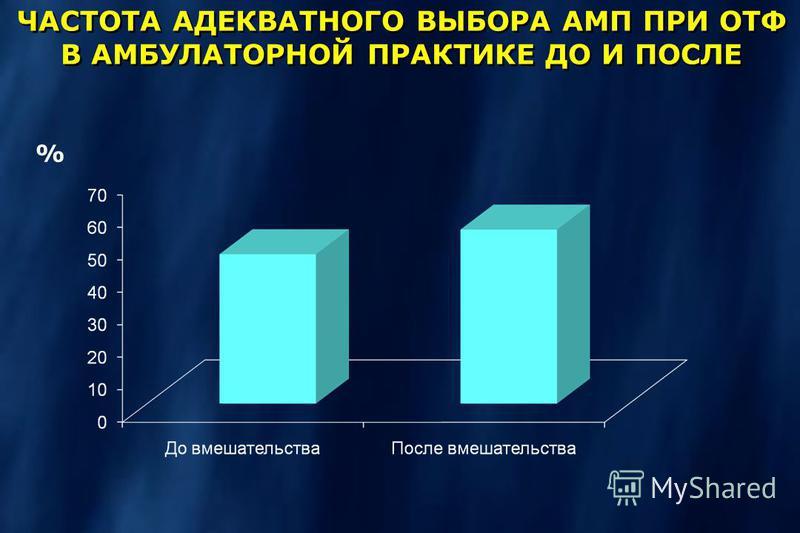 ЧАСТОТА АДЕКВАТНОГО ВЫБОРА АМП ПРИ ОТФ В АМБУЛАТОРНОЙ ПРАКТИКЕ ДО И ПОСЛЕ %