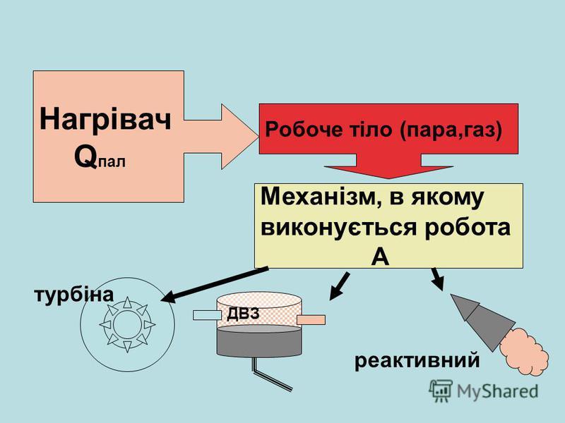 Робоче тіло (пара,газ) Механізм, в якому виконується робота А Нагрівач Q пал реактивний турбіна ДВЗ