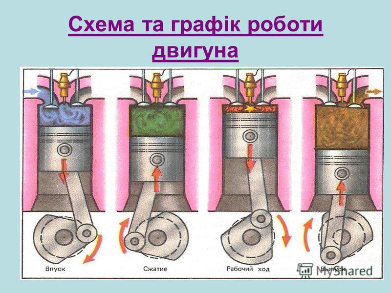 Схема та графік роботи двигуна
