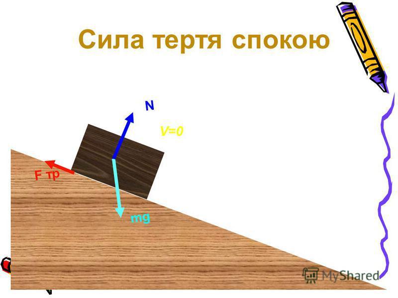 F тр N mg V=0 Сила тертя спокою