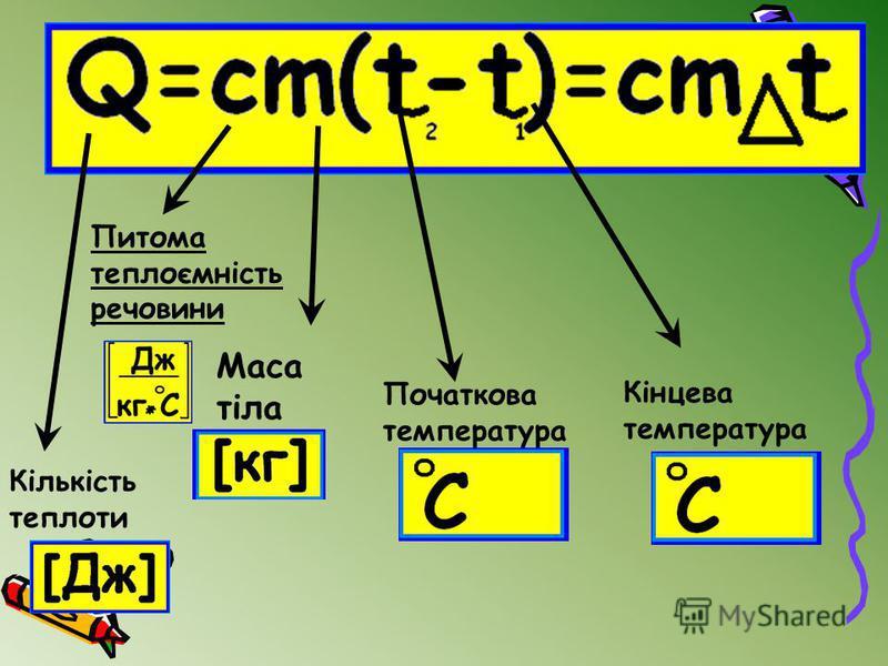 Маса тіла Початкова температура Кінцева температура Питома теплоємність речовини Кількість теплоти