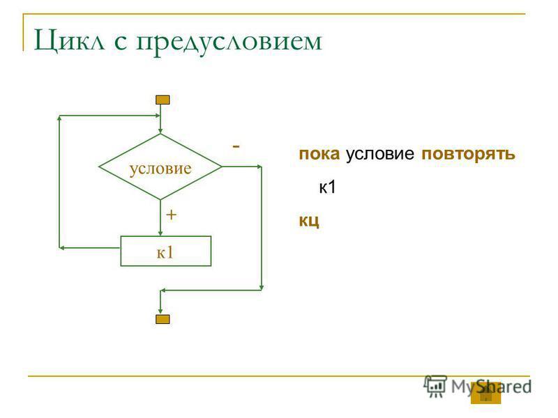 Цикл с предусловием условие к 1 - + пока условие повторять к 1 кц