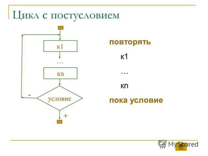 Цикл с постусловием условие к 1 - + кпкп … повторять к 1 … кп пока условие