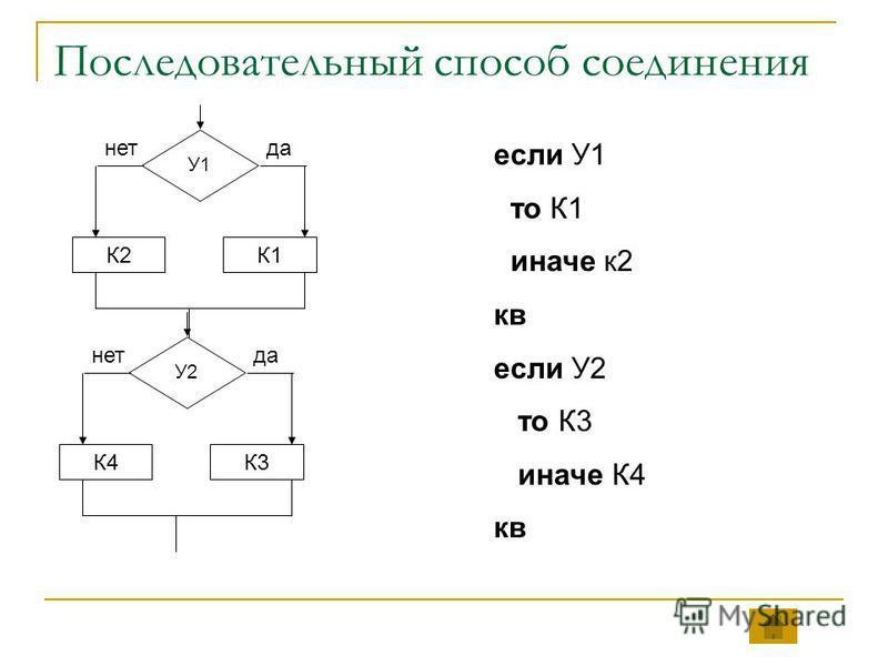 Последовательный способ соединения У1 К1К2 да-нет У2 К3К4 да-нет если У1 то К1 иначе к 2 кв если У2 то К3 иначе К4 кв