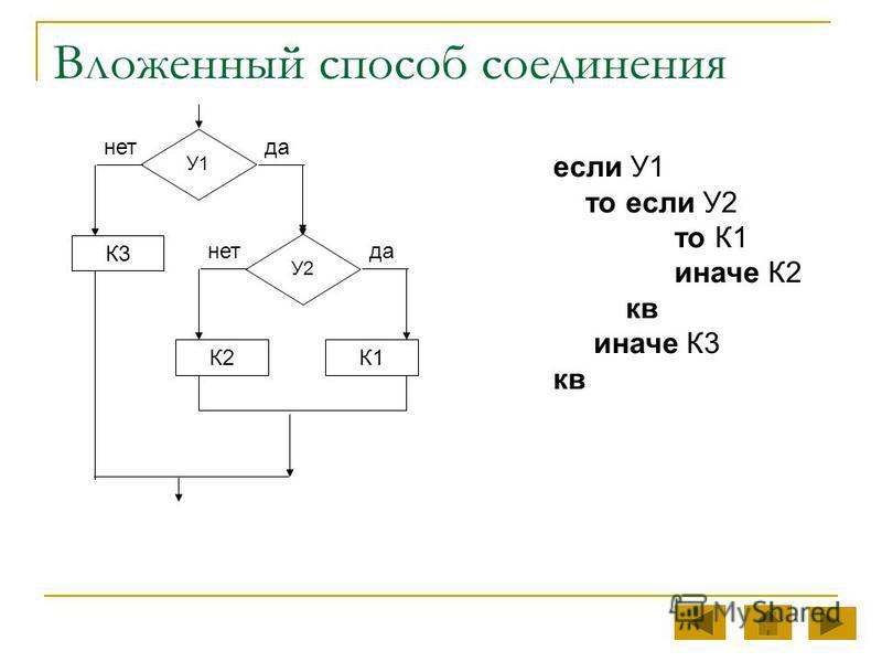 Вложенный способ соединения У1 К3 да-нет У2 К1К2 да-нет если У1 то если У2 то К1 иначе К2 кв иначе К3 кв