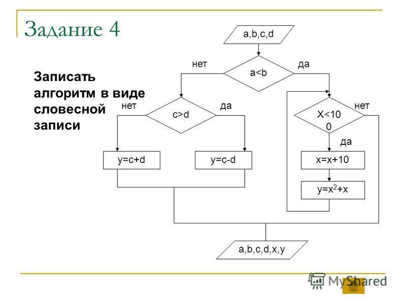 Задание 4 a,b,c,d a<b c>dX<10 0 y=x 2 +x x=x+10y=c-dy=c+d a,b,c,d,x,y да нет Записать алгоритм в виде словесной записи