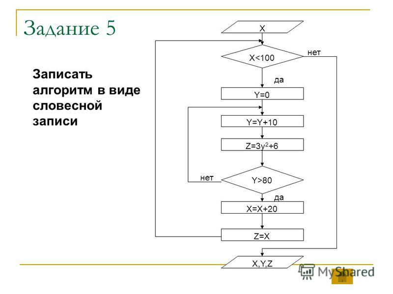 Задание 5 X<100 да X Z=X X=X+20 Z=3y 2 +6 Y=Y+10 Y=0 Y>80 X,Y,Z нет да нет Записать алгоритм в виде словесной записи
