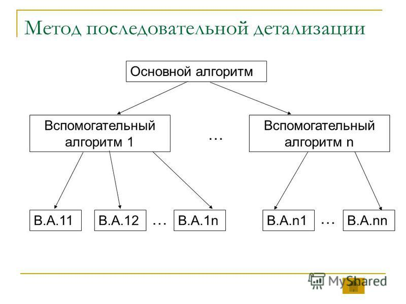 Метод последовательной детализации Основной алгоритм Вспомогательный алгоритм 1 Вспомогательный алгоритм n … В.А.11В.А.12В.А.1nВ.А.n1В.А.nn … …