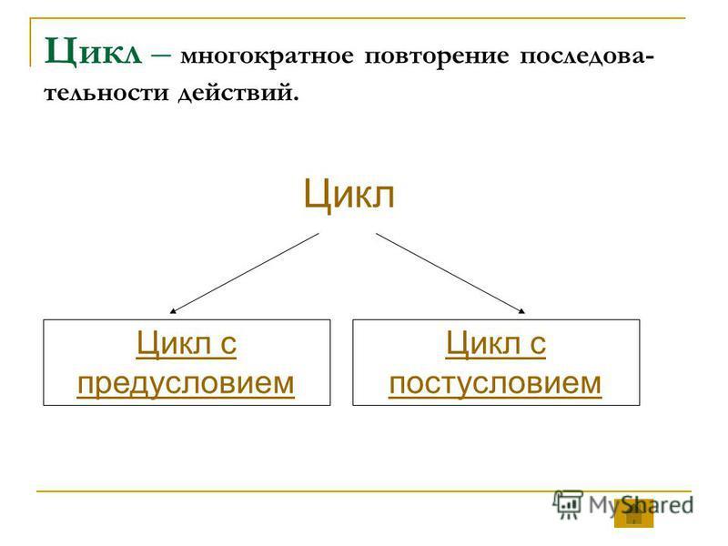 Цикл – многократное повторение последовательности действий. Цикл Цикл с предусловием Цикл с постусловием