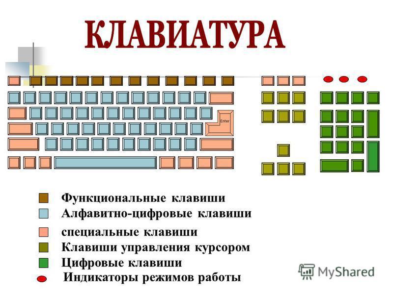 Функциональные клавиши Алфавитно-цифровые клавиши специальные клавиши Клавиши управления курсором Цифровые клавиши Индикаторы режимов работы