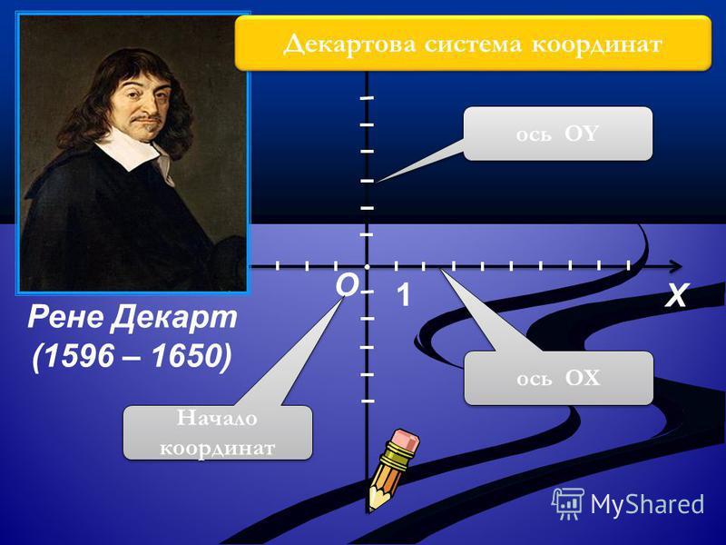 О 1 Y X ось ОХ ось ОY Начало координат Рене Декарт (1596 – 1650) Декартова система координат