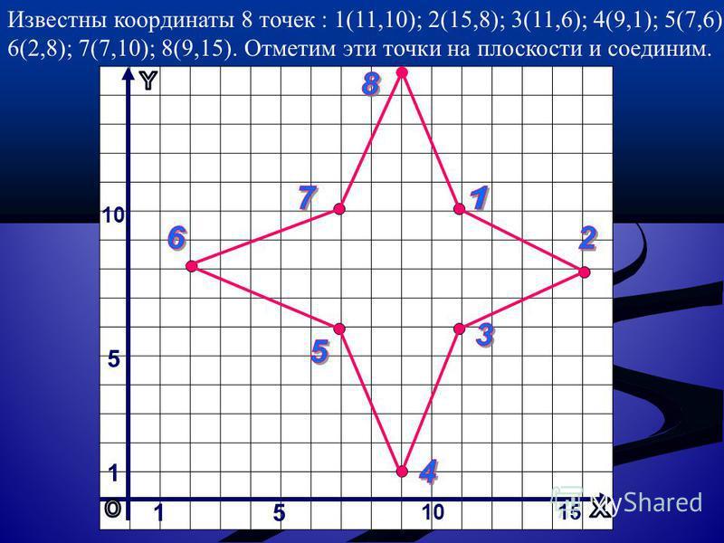 15 1015 1 5 10 Известны координаты 8 точек : 1(11,10); 2(15,8); 3(11,6); 4(9,1); 5(7,6); 6(2,8); 7(7,10); 8(9,15). Отметим эти точки на плоскости и соединим.