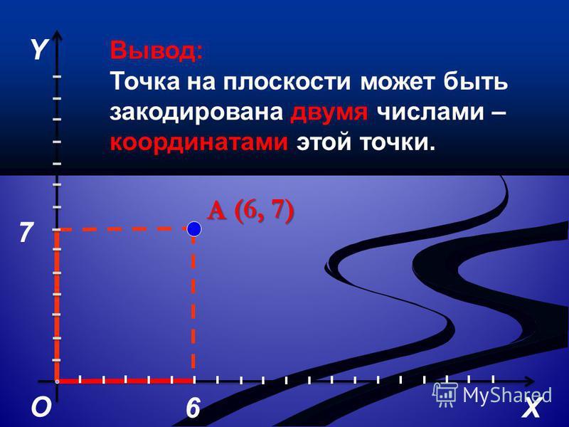 О Y X А 6 7 (6, 7) Вывод: Точка на плоскости может быть закодирована двумя числами – координатами этой точки.