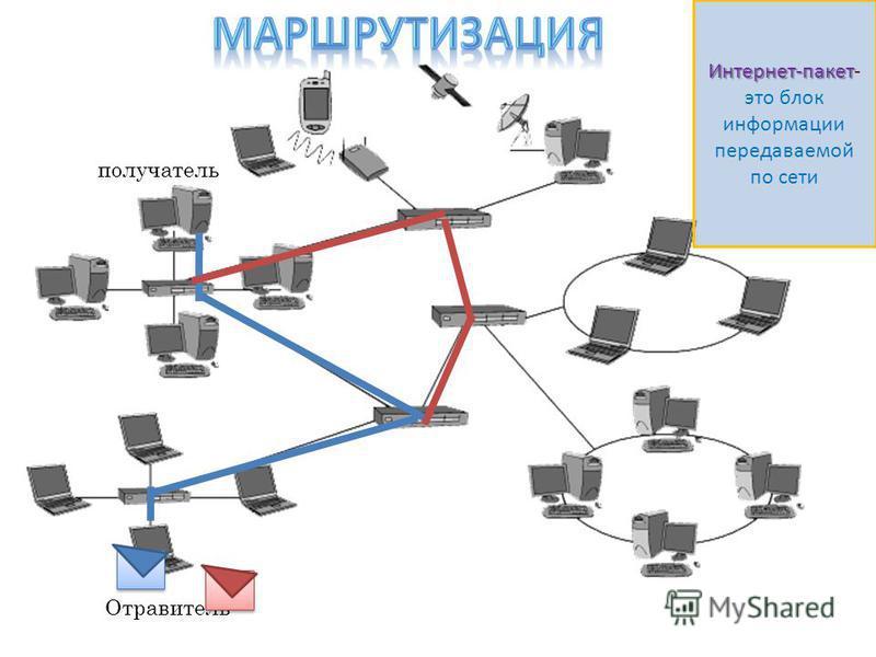 Отравитель получатель Интернет-пакет Интернет-пакет- это блок информации передаваемой по сети