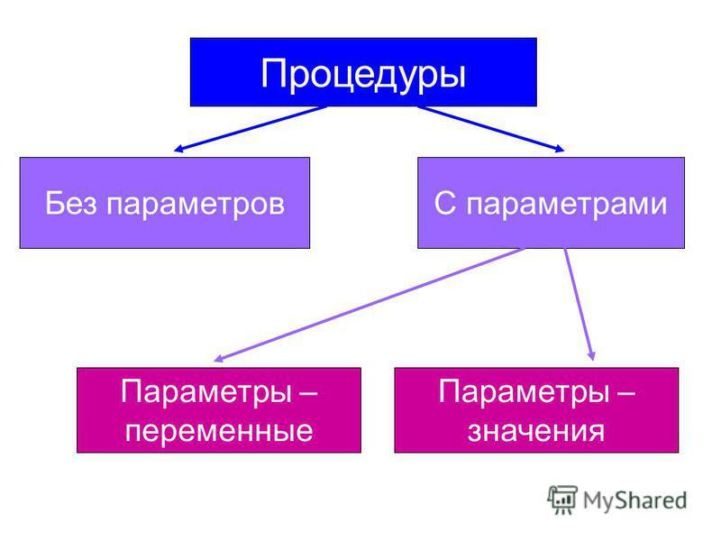 Процедуры Без параметровС параметрами Параметры – переменные Параметры – значения