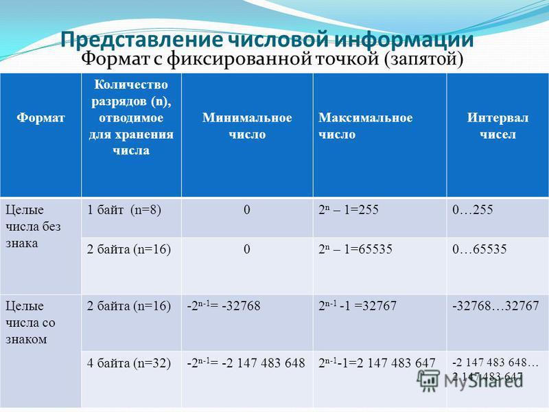 Представление числовой информации Формат с фиксированной точкой (запятой) Формат Количество разрядов (n), отводимое для хранения числа Минимальное число Максимальное число Интервал чисел Целые числа без знака 1 байт (n=8)02 n – 1=2550…255 2 байта (n=