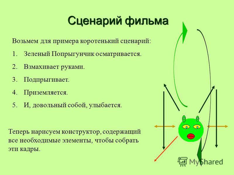 Сценарий фильма Возьмем для примера коротенький сценарий: 1. Зеленый Попрыгунчик осматривается. 2. Взмахивает руками. 3.Подпрыгивает. 4.Приземляется. 5.И, довольный собой, улыбается. Теперь нарисуем конструктор, содержащий все необходимые элементы, ч