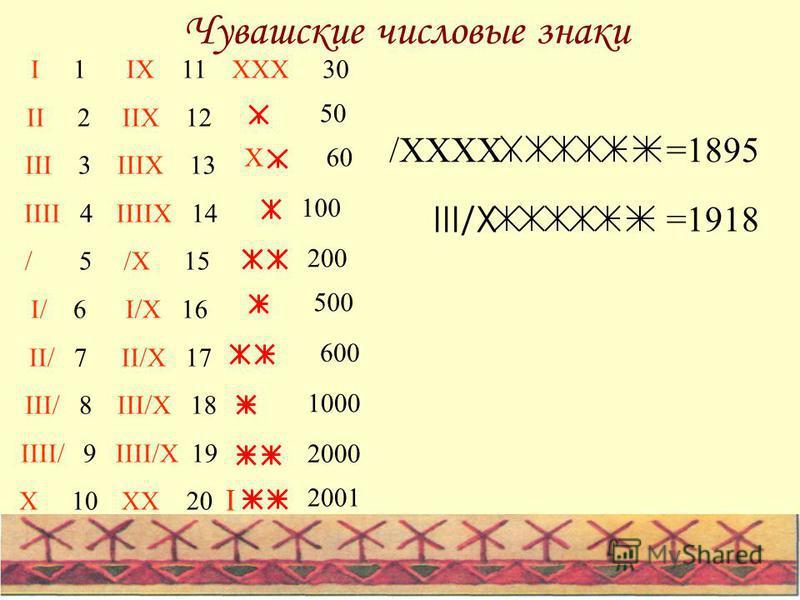 Чувашские числовые знаки IX 11 IIX 12 IIIX 13 IIIIX 14 /X 15 I/X 16 II/X 17 III/X 18 IIII/X 19 XX 20 I 1 II 2 III 3 IIII 4 / 5 I/ 6 II/ 7 III/ 8 IIII/ 9 X 10 100 50 XXX 30 X60 500 1000 200 600 2000 I 2001 =1918 =1895/XXXX III/X
