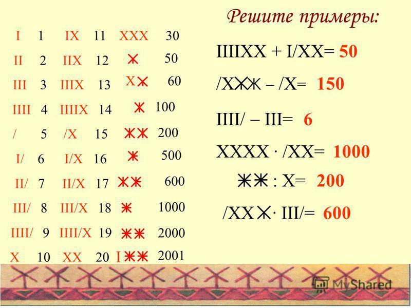 Решите примеры: IX 11 IIX 12 IIIX 13 IIIIX 14 /X 15 I/X 16 II/X 17 III/X 18 IIII/X 19 XX 20 I 1 II 2 III 3 IIII 4 / 5 I/ 6 II/ 7 III/ 8 IIII/ 9 X 10 100 50 XXX 30 X60 500 1000 200 600 2000 I 2001 IIIIXX + I/XX= /X Ж /X = IIII/ III= XXXX · /XX= : X= /