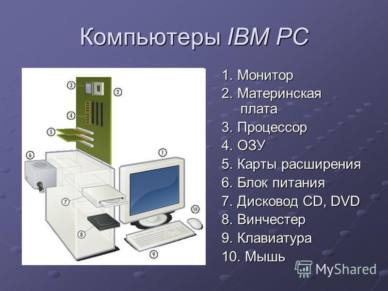 Компьютеры IBM PC 1. Монитор 2. Материнская плата 3. Процессор 4. ОЗУ 5. Карты расширения 6. Блок питания 7. Дисковод CD, DVD 8. Винчестер 9. Клавиатура 10. Мышь