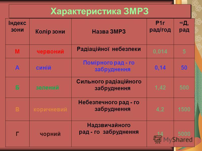 Характеристика ЗМРЗ Індекс зони Колір зониНазва ЗМРЗ Р1г рад/год Д, рад Мчервоний Радіаційної небезпеки 0,0145 А синій Помірного рад - го забруднення 0,1450 Б зелений Сильного радіаційного забруднення 1,42500 Вкоричневий Небезпечного рад - го забрудн